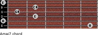 Amaj7 for guitar on frets 5, 0, 2, 1, 2, 0