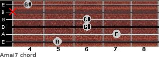 Amaj7 for guitar on frets 5, 7, 6, 6, x, 4