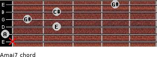 Amaj7 for guitar on frets x, 0, 2, 1, 2, 4