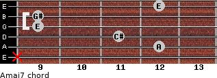 Amaj7 for guitar on frets x, 12, 11, 9, 9, 12