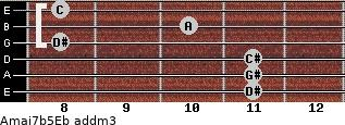 Amaj7b5/Eb add(m3) guitar chord