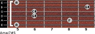 Amaj7#5 for guitar on frets 5, 8, 6, 6, 9, 5