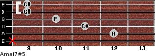 Amaj7#5 for guitar on frets x, 12, 11, 10, 9, 9