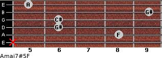 Amaj7#5/F for guitar on frets x, 8, 6, 6, 9, 5