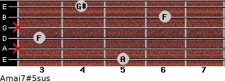 Amaj7#5sus for guitar on frets 5, x, 3, x, 6, 4