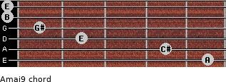 Amaj9 for guitar on frets 5, 4, 2, 1, 0, 0