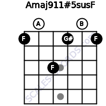 Amaj9\11#5sus\F for guitar on frets 1, 0, 3, 1, 0, 1