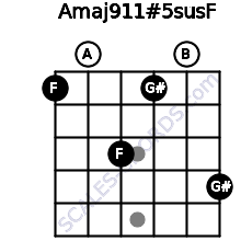 Amaj9\11#5sus\F for guitar on frets 1, 0, 3, 1, 0, 4