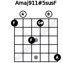 Amaj9\11#5sus\F for guitar on frets 1, 0, 3, 1, 0, 5