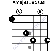 Amaj9\11#5sus\F for guitar on frets 1, 0, 3, 4, 0, 4