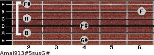 Amaj9/13#5sus/G# for guitar on frets 4, 2, 4, 2, 6, 2
