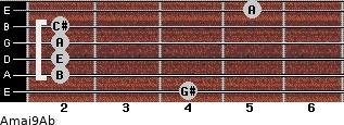 Amaj9/Ab for guitar on frets 4, 2, 2, 2, 2, 5