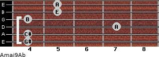 Amaj9/Ab for guitar on frets 4, 4, 7, 4, 5, 5
