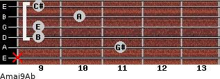 Amaj9/Ab for guitar on frets x, 11, 9, 9, 10, 9