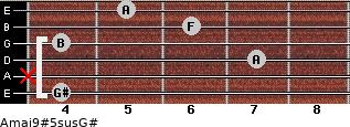 Amaj9#5sus/G# for guitar on frets 4, x, 7, 4, 6, 5