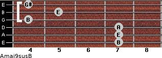 Amaj9sus/B for guitar on frets 7, 7, 7, 4, 5, 4