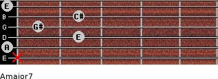 Amajor7 for guitar on frets x, 0, 2, 1, 2, 0