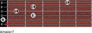 Amajor7 for guitar on frets x, 0, 2, 1, 2, 4