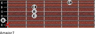 Amajor7 for guitar on frets x, 0, 2, 2, 2, 4