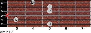 Amin(+7) for guitar on frets 5, 3, x, 5, 5, 4