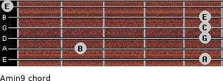 Amin9 for guitar on frets 5, 2, 5, 5, 5, 0