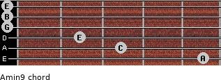 Amin9 for guitar on frets 5, 3, 2, 0, 0, 0