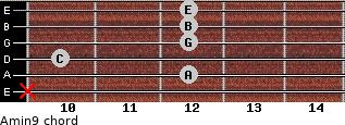 Amin9 for guitar on frets x, 12, 10, 12, 12, 12