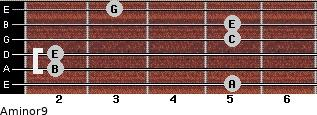 Aminor9 for guitar on frets 5, 2, 2, 5, 5, 3