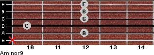 Aminor9 for guitar on frets x, 12, 10, 12, 12, 12
