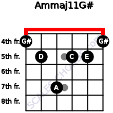 Am(maj11)/G# for guitar on frets 4, 5, 7, 5, 5, 4