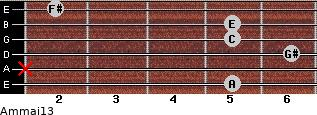 Am(maj13) for guitar on frets 5, x, 6, 5, 5, 2