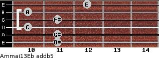 Am(maj13)/Eb add(b5) guitar chord