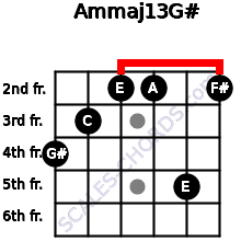 Am(maj13)/G# for guitar on frets 4, 3, 2, 2, 5, 2