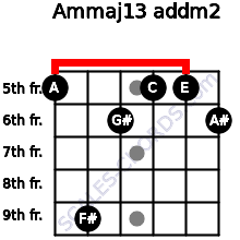 Am(maj13) add(m2) for guitar on frets 5, 9, 6, 5, 5, 6