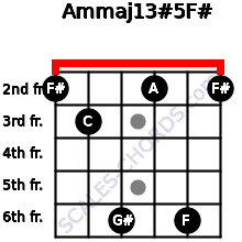 Am(maj13)#5/F# for guitar on frets 2, 3, 6, 2, 6, 2
