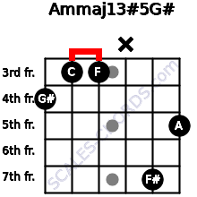 Am(maj13)#5/G# for guitar on frets 4, 3, 3, x, 7, 5