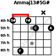 Am(maj13)#5/G# for guitar on frets 4, 8, 4, 5, x, 5