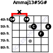 Am(maj13)#5/G# for guitar on frets 4, x, 4, 5, 6, 5