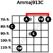 Am(maj9/13)/C for guitar on frets 8, 11, 7, 9, 7, 7