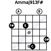 Am(maj9/13)/F# for guitar on frets 2, 0, 2, 5, 0, 4