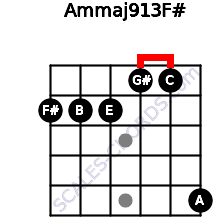 Am(maj9/13)/F# for guitar on frets 2, 2, 2, 1, 1, 5
