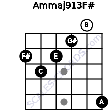 Am(maj9/13)/F# for guitar on frets 2, 3, 2, 1, 0, 5