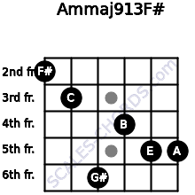 Am(maj9/13)/F# for guitar on frets 2, 3, 6, 4, 5, 5