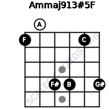 Am(maj9/13)#5/F for guitar on frets 1, 0, 4, 4, 1, 4