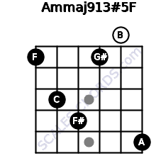 Am(maj9/13)#5/F for guitar on frets 1, 3, 4, 1, 0, 5