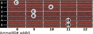 Am(maj9)/D# add(b5) guitar chord