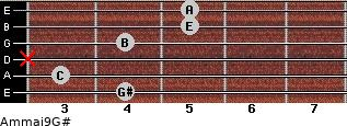 Am(maj9)/G# for guitar on frets 4, 3, x, 4, 5, 5