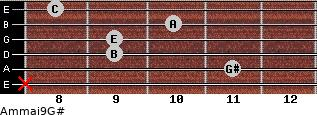Am(maj9)/G# for guitar on frets x, 11, 9, 9, 10, 8