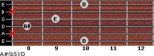 A#(b5)/D for guitar on frets 10, x, 8, 9, x, 10