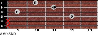 A#(b5)/D for guitar on frets x, x, 12, 9, 11, 10